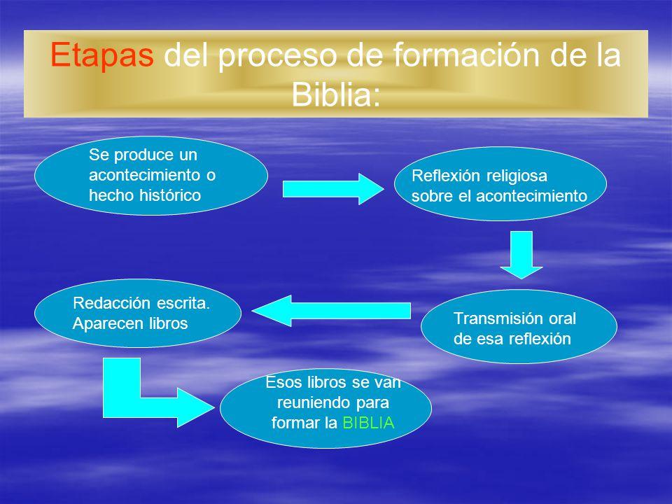 Etapas del proceso de formación de la Biblia: Se produce un acontecimiento o hecho histórico Reflexión religiosa sobre el acontecimiento Transmisión o