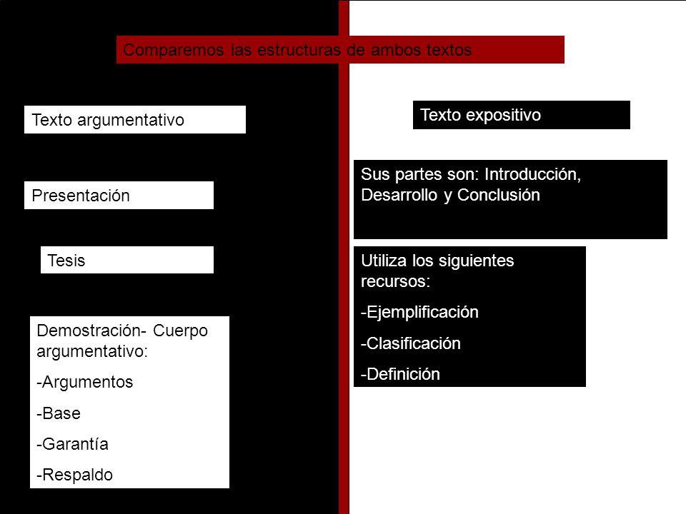 Comparemos las estructuras de ambos textos Texto argumentativo Texto expositivo Sus partes son: Introducción, Desarrollo y Conclusión Utiliza los siguientes recursos: -Ejemplificación -Clasificación -Definición Presentación Tesis Demostración- Cuerpo argumentativo: -Argumentos -Base -Garantía -Respaldo