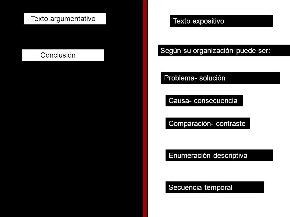Texto argumentativo Texto expositivo Según su organización puede ser: Problema- solución Causa- consecuencia Comparación- contraste Enumeración descriptiva Secuencia temporal Conclusión