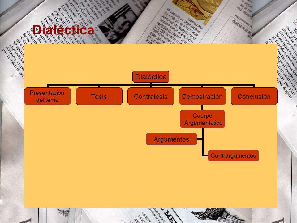 Dialéctica Presentación del tema TesisContratesisDemostración Cuerpo Argumentativo Contrargumentos Argumentos Conclusión