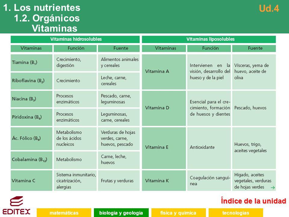 Índice de la unidad Índice de la unidad matemáticasfísica y químicatecnologíasbiología y geología 1.Los nutrientes 1.2. Orgánicos Vitaminas Ud.4