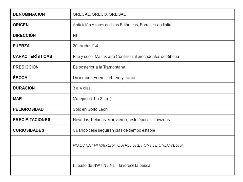 DENOMINACIÓNGRECAL, GRECO, GREGAL ORIGENAnticiclón Azores en Islas Británicas, Borrasca en Italia DIRECCIÓNNE FUERZA20 nudos F-4 CARACTERÍSTICASFrió y