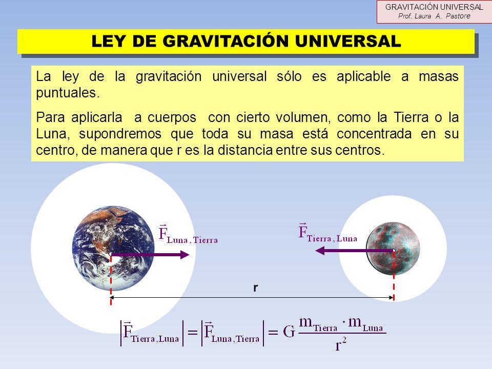 LEY DE GRAVITACIÓN UNIVERSAL La ley de la gravitación universal sólo es aplicable a masas puntuales. Para aplicarla a cuerpos con cierto volumen, como