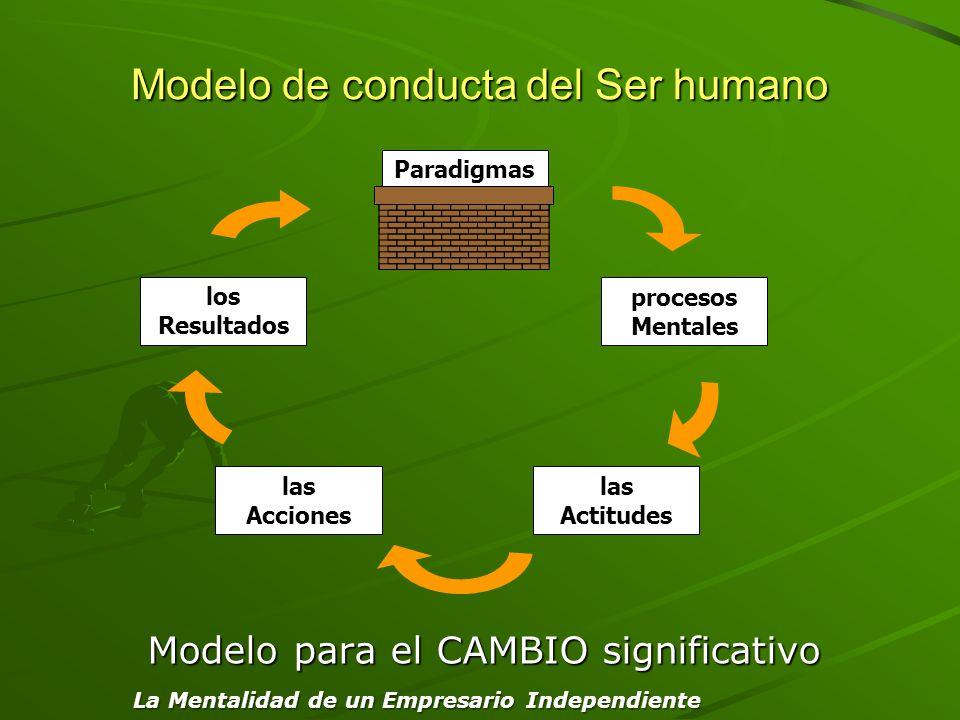 Modelo de conducta del Ser humano Modelo para el CAMBIO significativo Paradigmas las Actitudes las Acciones procesos Mentales los Resultados La Mental