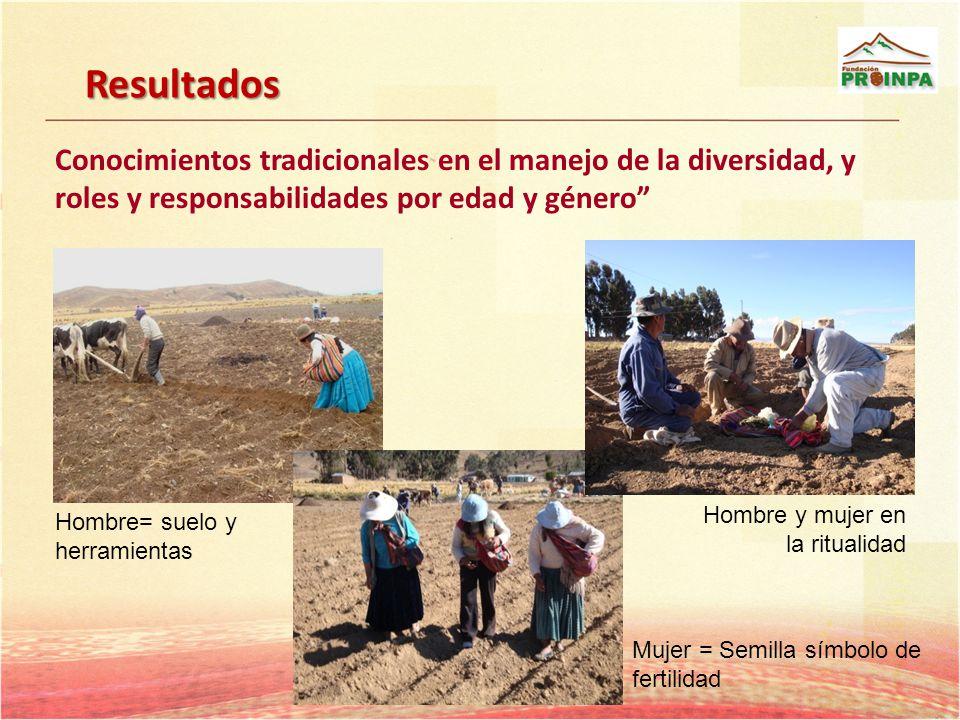 Conocimientos tradicionales en el manejo de la diversidad, y roles y responsabilidades por edad y género Hombre= suelo y herramientas Mujer = Semilla
