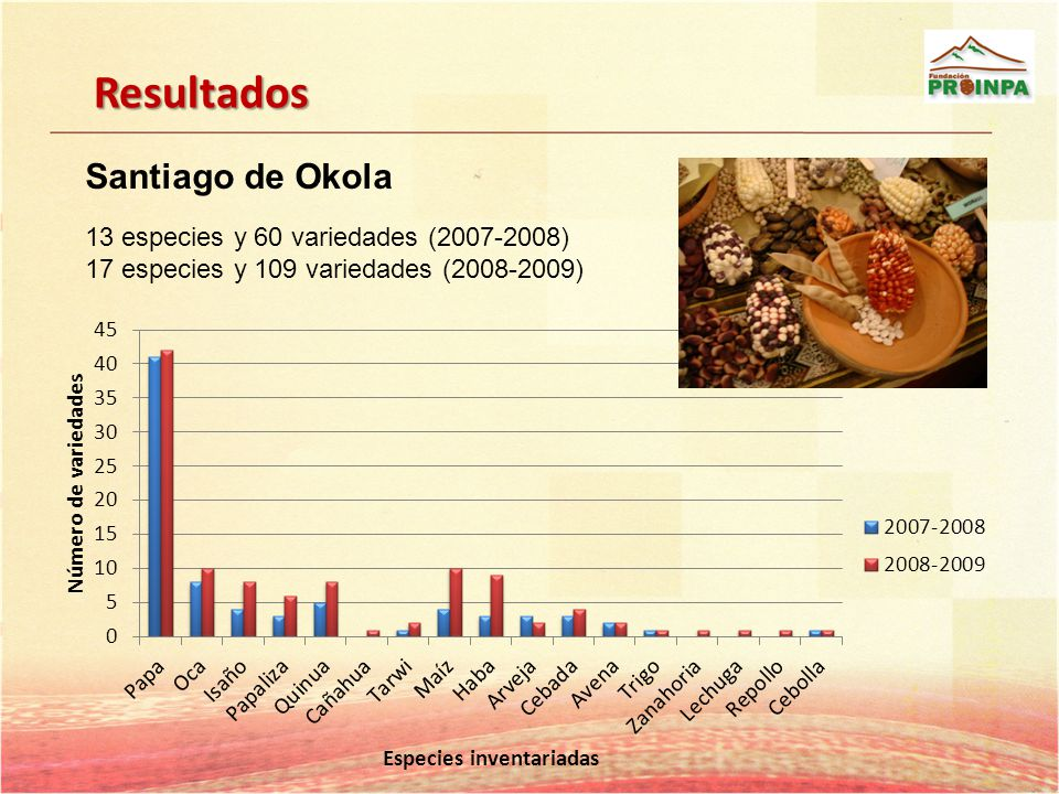 Resultados Santiago de Okola 13 especies y 60 variedades (2007-2008) 17 especies y 109 variedades (2008-2009)