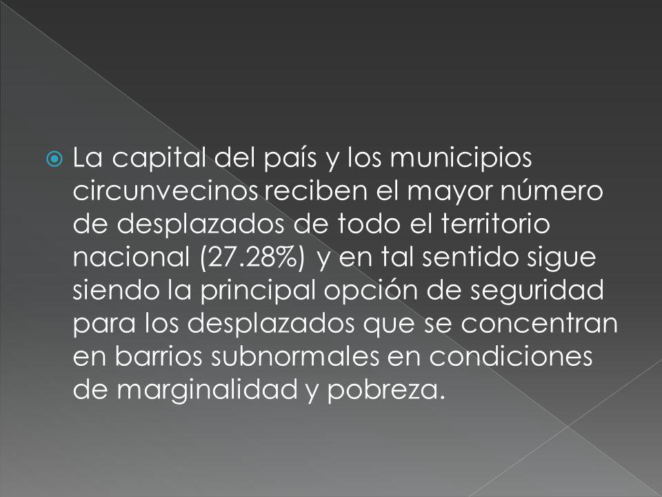 La capital del país y los municipios circunvecinos reciben el mayor número de desplazados de todo el territorio nacional (27.28%) y en tal sentido sigue siendo la principal opción de seguridad para los desplazados que se concentran en barrios subnormales en condiciones de marginalidad y pobreza.