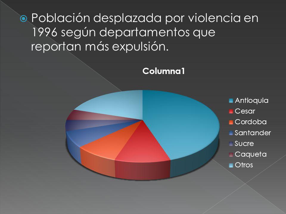 Población desplazada por violencia en 1996 según departamentos que reportan más expulsión.