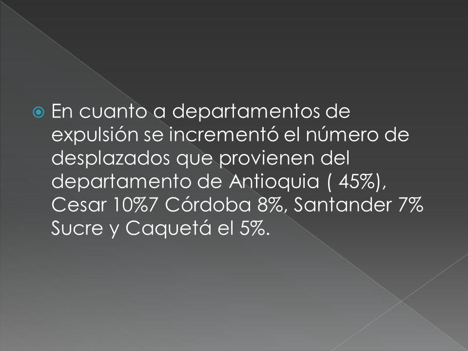 En cuanto a departamentos de expulsión se incrementó el número de desplazados que provienen del departamento de Antioquia ( 45%), Cesar 10%7 Córdoba 8%, Santander 7% Sucre y Caquetá el 5%.