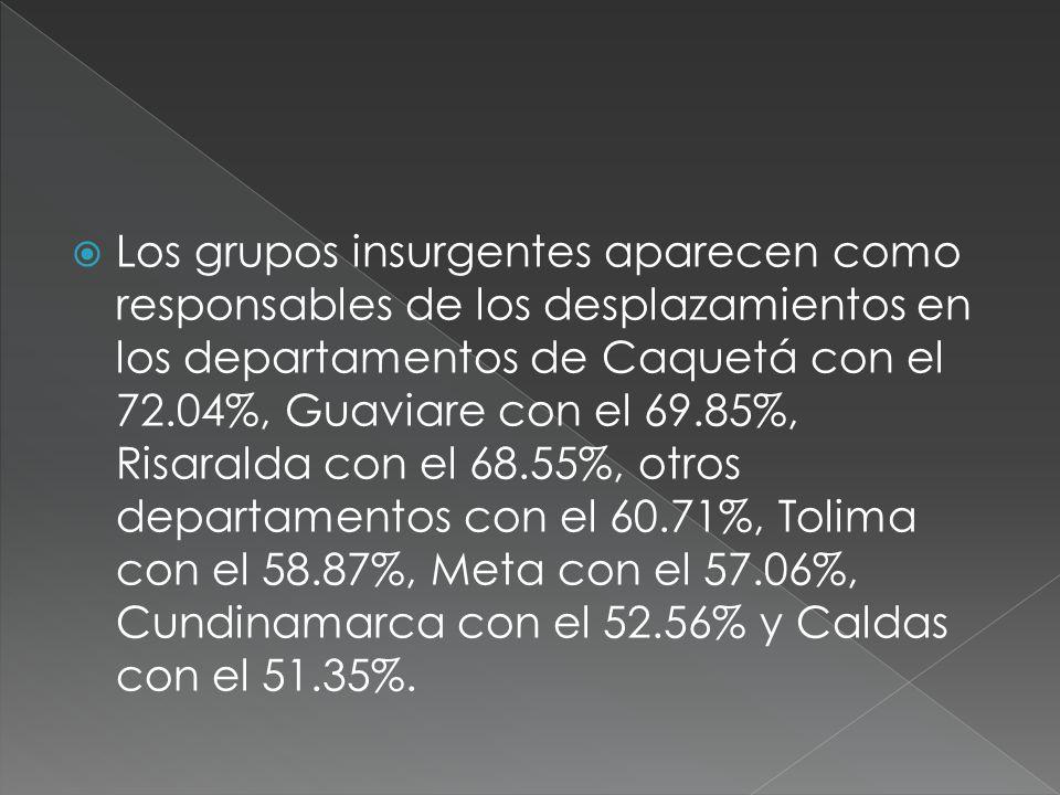 Los grupos insurgentes aparecen como responsables de los desplazamientos en los departamentos de Caquetá con el 72.04%, Guaviare con el 69.85%, Risaralda con el 68.55%, otros departamentos con el 60.71%, Tolima con el 58.87%, Meta con el 57.06%, Cundinamarca con el 52.56% y Caldas con el 51.35%.
