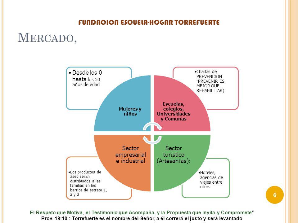 M ERCADO, Hoteles, agencias de viajes entre otros. Los productos de aseo ser á n distribuidos a las familias en los barrios de estrato 1, 2 y 3 Charla