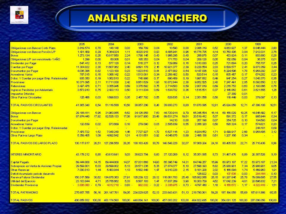 ACTIVO CIRCULANTE ANALISIS FINANCIERO
