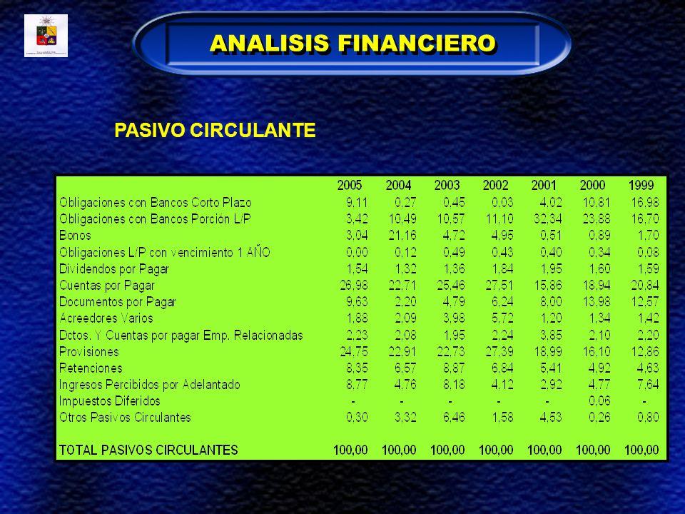 PASIVO CIRCULANTE ANALISIS FINANCIERO