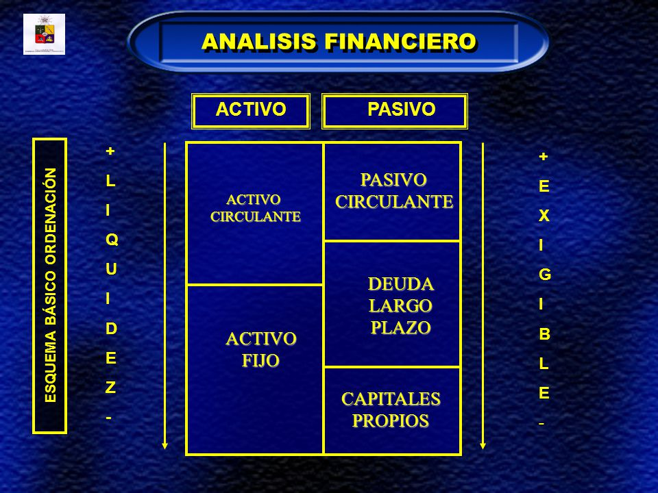 ESQUEMA BÁSICO ORDENACIÓN ACTIVO PASIVO +LIQUIDEZ-+LIQUIDEZ- +EXIGIBLE-+EXIGIBLE- ACTIVOCIRCULANTE ACTIVOFIJO PASIVOCIRCULANTE DEUDALARGOPLAZO CAPITAL