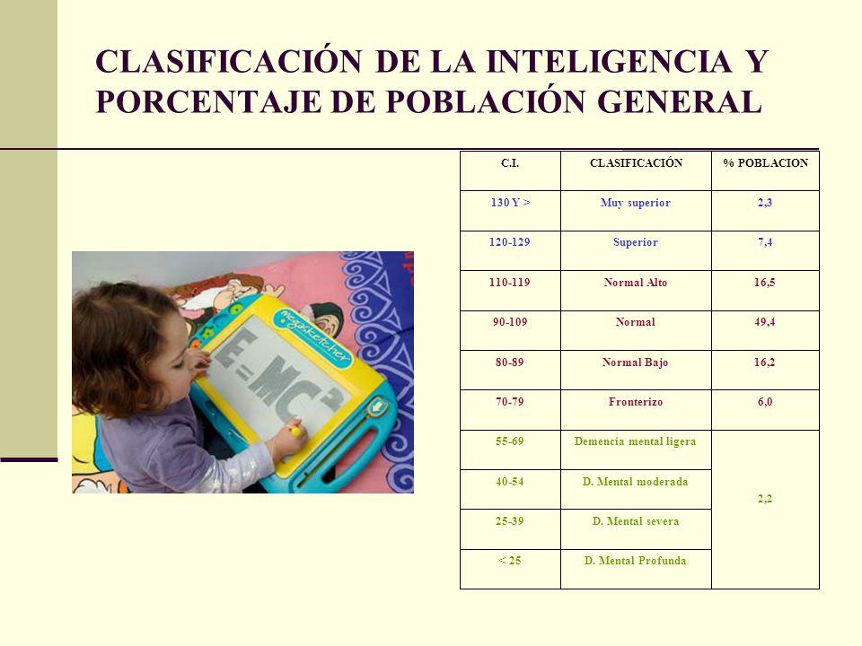 CLASIFICACIÓN DE LA INTELIGENCIA Y PORCENTAJE DE POBLACIÓN GENERAL C.I.CLASIFICACIÓN% POBLACION 130 Y >Muy superior2,3 120-129Superior7,4 110-119Norma