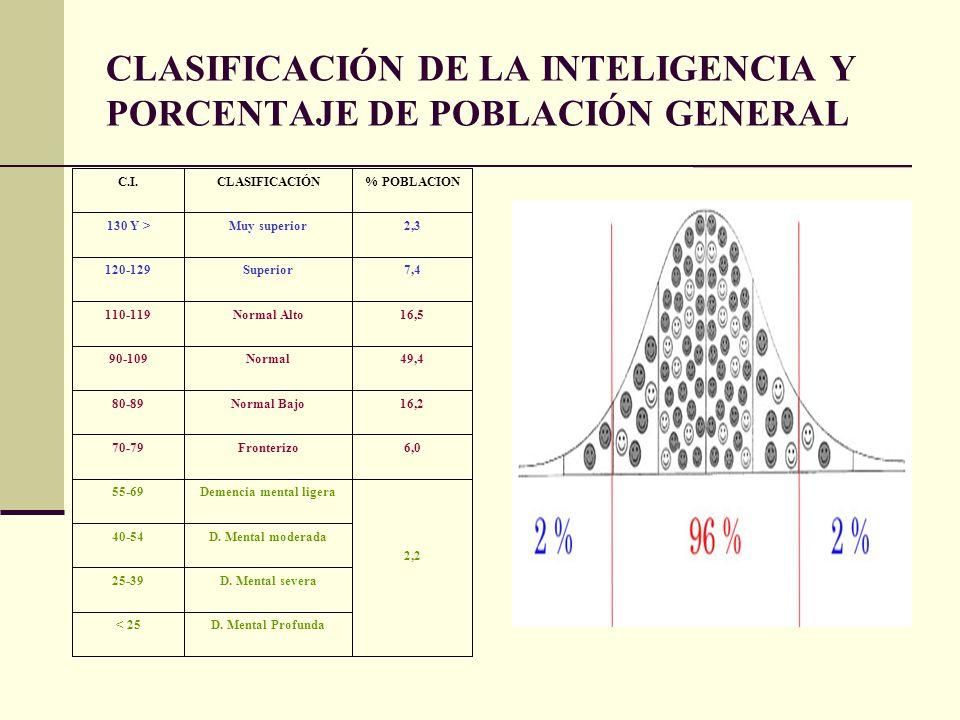 CLASIFICACIÓN DE LA INTELIGENCIA Y PORCENTAJE DE POBLACIÓN GENERAL. C.I.CLASIFICACIÓN% POBLACION 130 Y >Muy superior2,3 120-129Superior7,4 110-119Norm