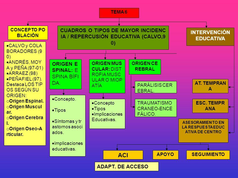 CONCEPTO PO BLACIÓN CALVO y COLA BORADORES (9 0) ANDRÉS, MOY A y PEÑA (97-01) ARRAEZ (98) PEÑAFIEL (97).