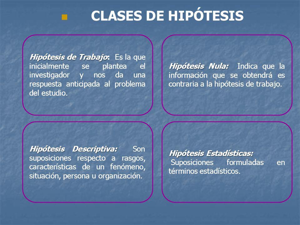 CLASES DE HIPÓTESIS Hipótesis Nula: Hipótesis Nula: Indica que la información que se obtendrá es contraria a la hipótesis de trabajo. Hipótesis de Tra