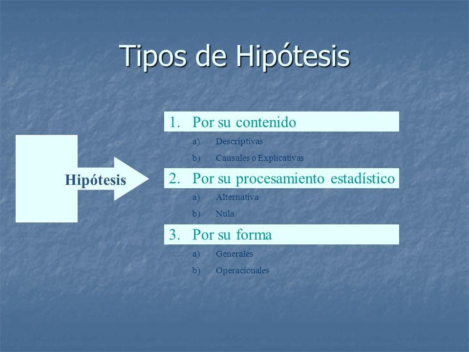 Problema Tipos de Hipótesis Hipótesis 1.Por su contenido 2.Por su procesamiento estadístico 3.Por su forma a)Descriptivas b)Causales o Explicativas a)Alternativa b)Nula a)Generales b)Operacionales
