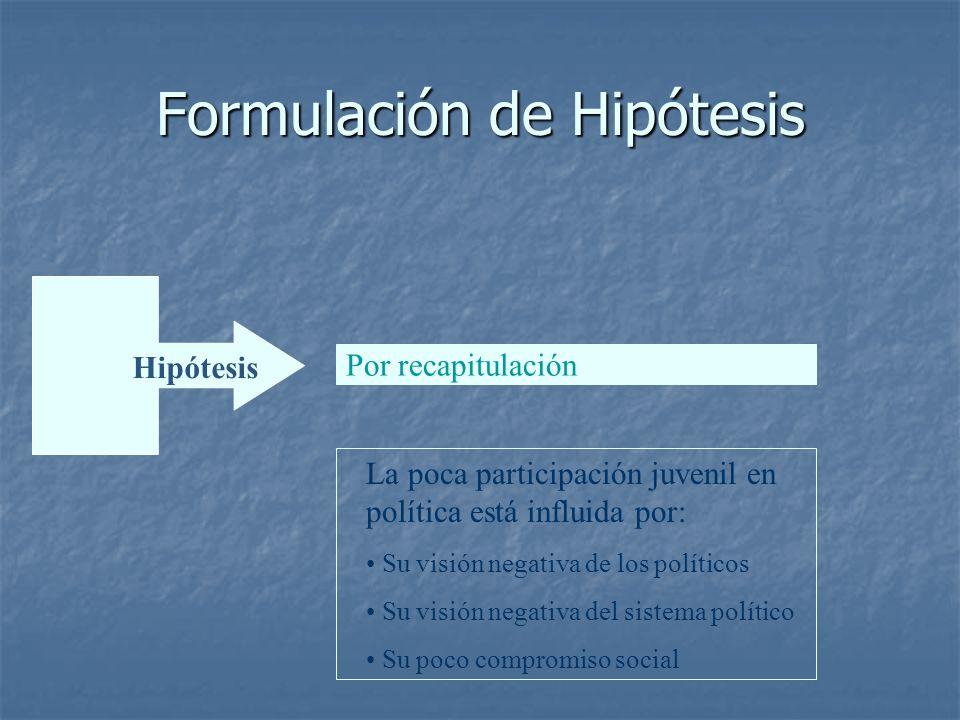 Problema Formulación de Hipótesis Hipótesis Por recapitulación La poca participación juvenil en política está influida por: Su visión negativa de los