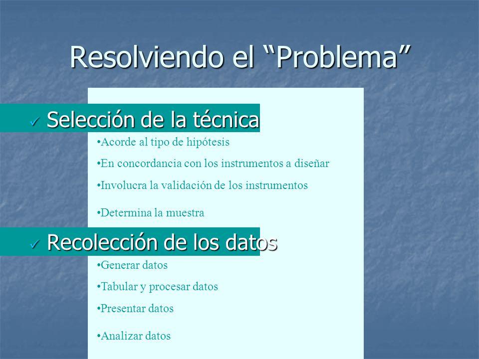 Resolviendo el Problema Selección de la técnica Selección de la técnica Recolección de los datos Recolección de los datos Acorde al tipo de hipótesis En concordancia con los instrumentos a diseñar Involucra la validación de los instrumentos Determina la muestra Generar datos Tabular y procesar datos Presentar datos Analizar datos