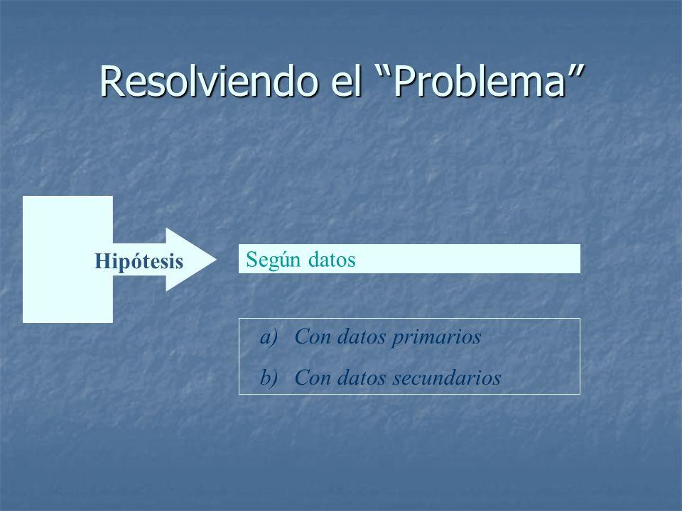 Problema Resolviendo el Problema Hipótesis Según datos a)Con datos primarios b)Con datos secundarios