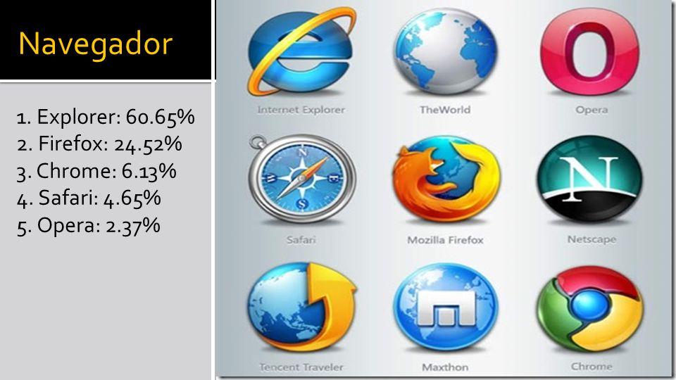 Navegador 1. Explorer: 60.65% 2. Firefox: 24.52% 3.