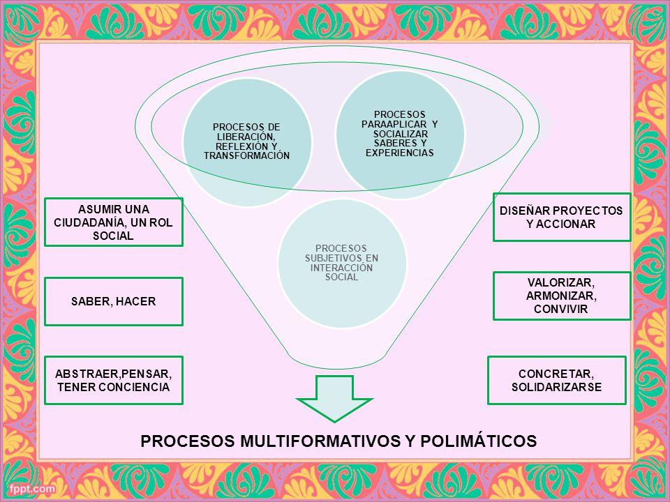 PROCESOS MULTIFORMATIVOS Y POLIMÁTICOS PROCESOS SUBJETIVOS EN INTERACCIÓN SOCIAL PROCESOS DE LIBERACIÓN, REFLEXIÓN Y TRANSFORMACIÓN PROCESOS PARAAPLIC