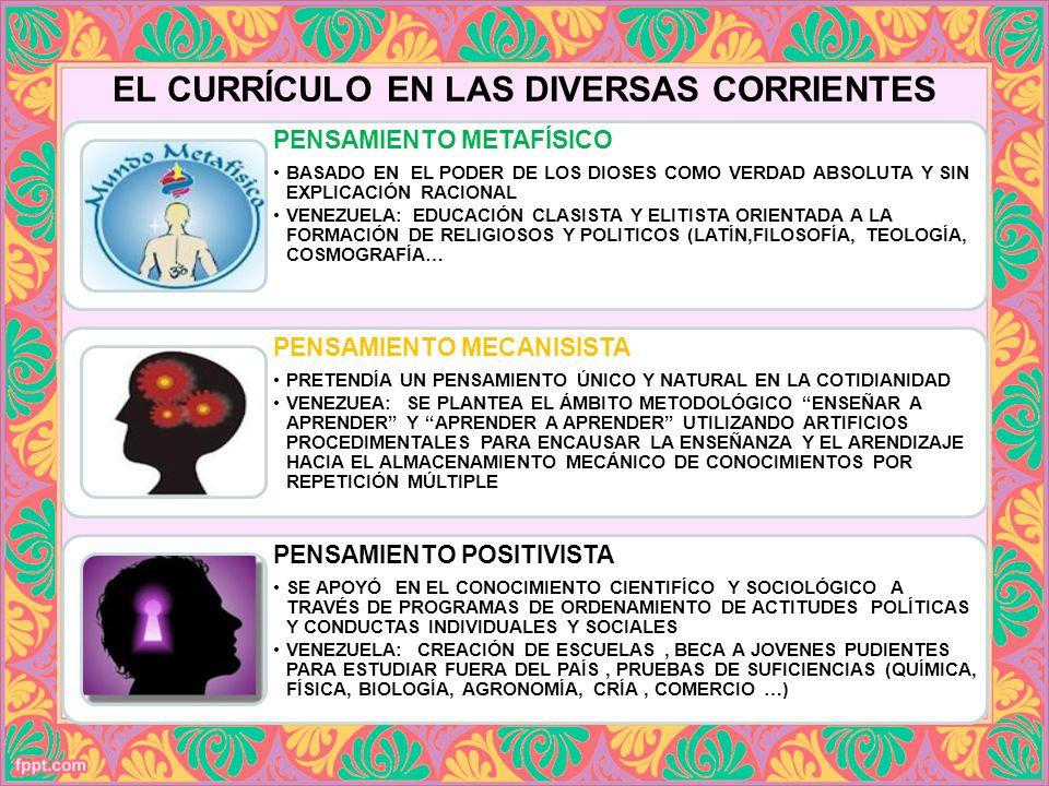 PENSAMIENTO CONDUCTISTA ENUNCIA QUE TODO PROGRAMA EDUCATIVO DEBE ESTAR CENTRADO EN ACTIVIDADES EN EL AULA, DONDE SE ADQUIEREN LAS CONDUCTAS DESEADAS Y LA MEMORIZACIÓN DE CONTENIDOS VENEZUELA: PROCESO FORMATIVO DIRIGIDO A LOS REQUIRIMIENTOS DEL SECTOR ECONÓMICO (MANUALIDADES, EDUCACIÓN PARA EL TRABAJO, LABOR AGRO-PRODUCTIVA…) PENSAMIENTO COGNOSCITIVISTA ESTABLECE LA COMPLEJIDAD DEL APRENDIZAJE HUMANO Y SE CONSIDERAN ESENCIALES LA ATENCIÓN, LA PERCEPCIÓN, LA COMPRENSIÓN, EL LENGUAJE, LA CONDUCTA….
