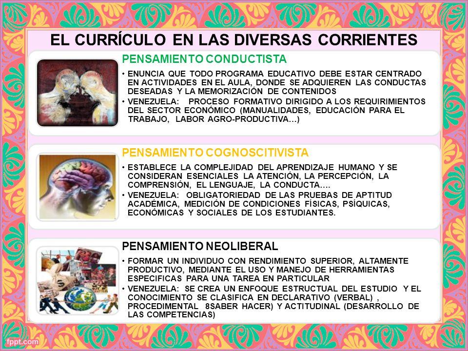 PENSAMIENTO CONDUCTISTA ENUNCIA QUE TODO PROGRAMA EDUCATIVO DEBE ESTAR CENTRADO EN ACTIVIDADES EN EL AULA, DONDE SE ADQUIEREN LAS CONDUCTAS DESEADAS Y