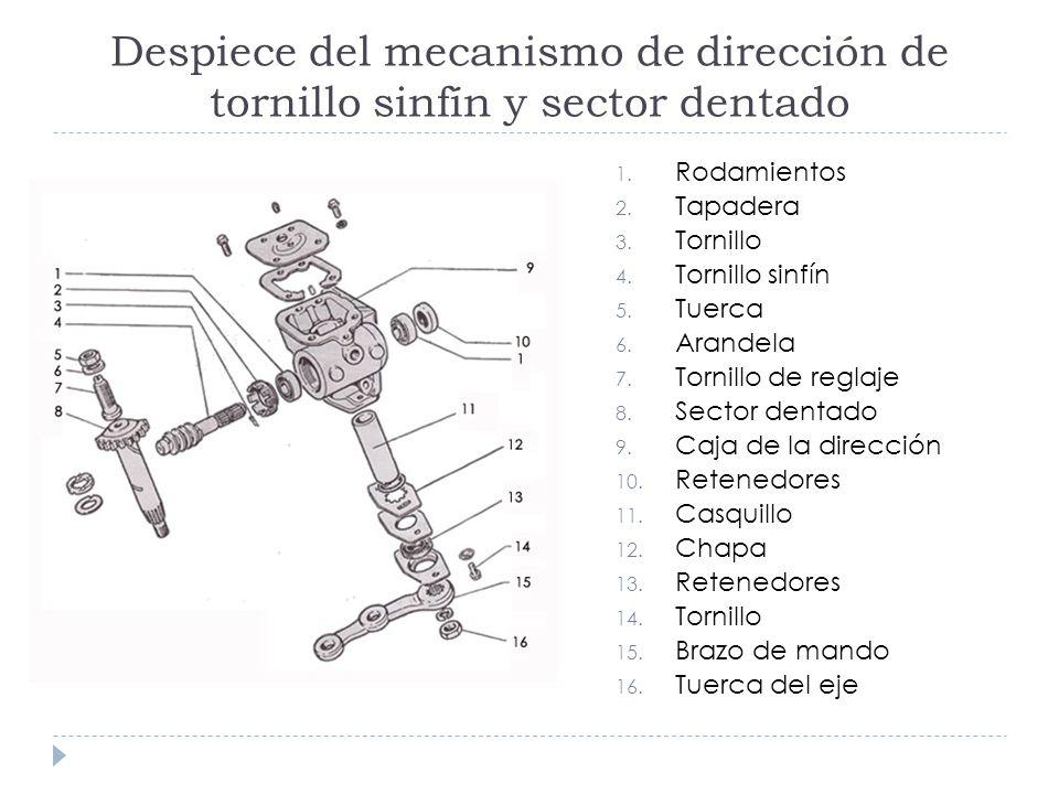 Despiece del mecanismo de dirección de tornillo sinfín y sector dentado 1. Rodamientos 2. Tapadera 3. Tornillo 4. Tornillo sinfín 5. Tuerca 6. Arandel