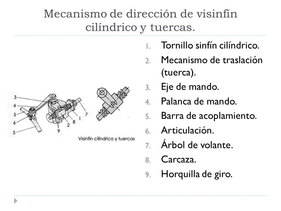 Mecanismo de dirección de visinfín cilíndrico y tuercas. 1. Tornillo sinfín cilíndrico. 2. Mecanismo de traslación (tuerca). 3. Eje de mando. 4. Palan