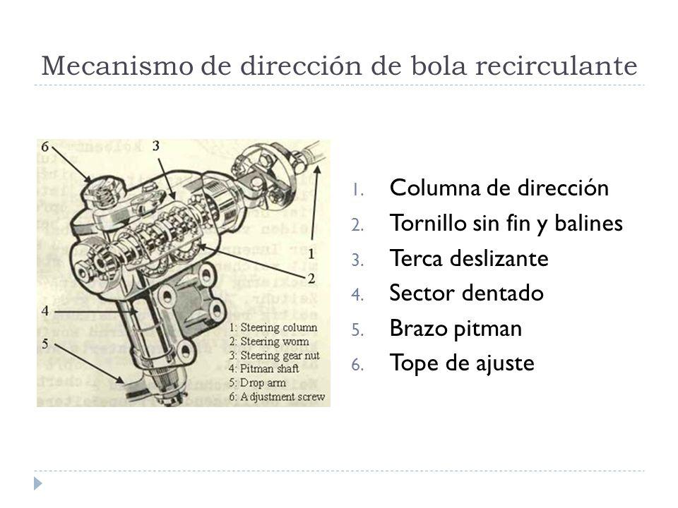 Mecanismo de dirección de bola recirculante 1. Columna de dirección 2. Tornillo sin fin y balines 3. Terca deslizante 4. Sector dentado 5. Brazo pitma