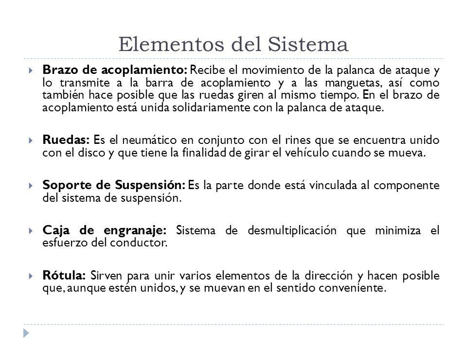 Elementos del Sistema Brazo de acoplamiento: Recibe el movimiento de la palanca de ataque y lo transmite a la barra de acoplamiento y a las manguetas,