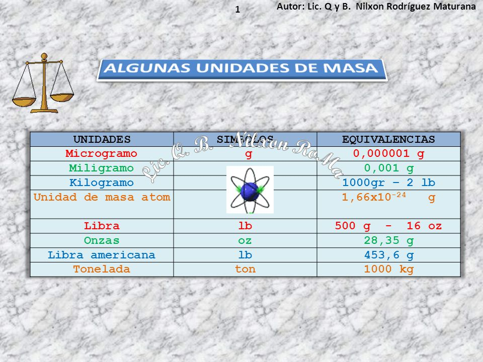 Autor: Lic. Q y B. Nilxon Rodríguez Maturana 1
