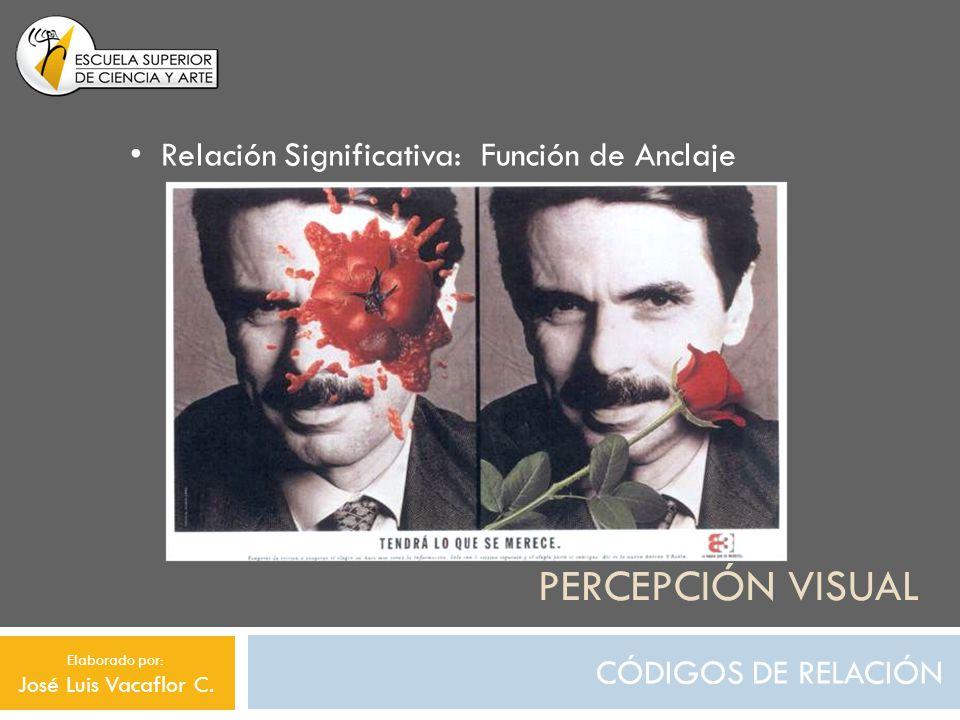 PERCEPCIÓN VISUAL CÓDIGOS DE RELACIÓN Relación Significativa: Función de Anclaje Elaborado por: José Luis Vacaflor C.