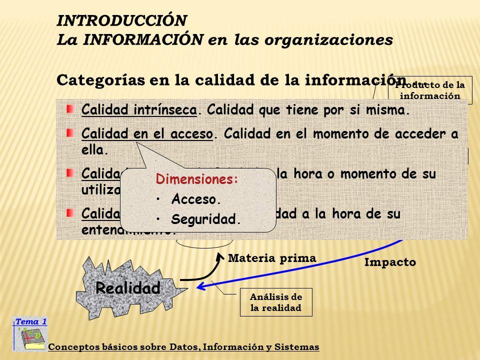 INTRODUCCIÓN La INFORMACIÓN en las organizaciones Conceptos básicos sobre Datos, Información y Sistemas Categorías en la calidad de la información...