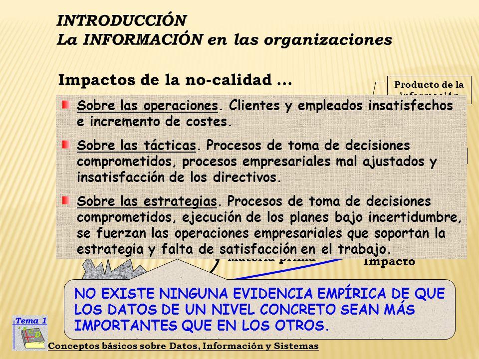 INTRODUCCIÓN La INFORMACIÓN en las organizaciones Conceptos básicos sobre Datos, Información y Sistemas El problema de las métricas... datos Materia p