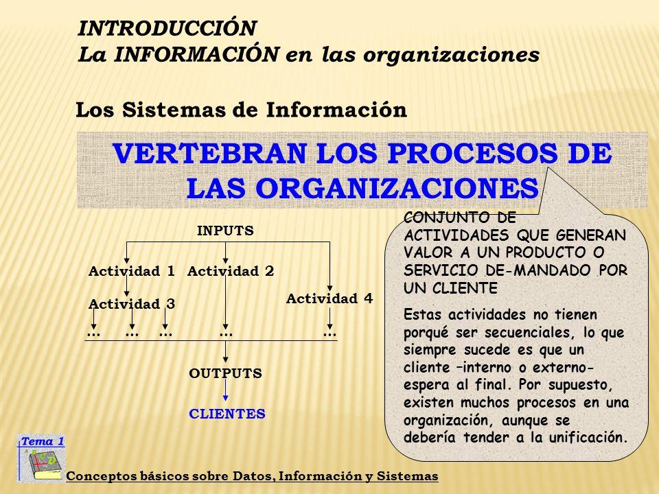 INTRODUCCIÓN La INFORMACIÓN en las organizaciones Conceptos básicos sobre Datos, Información y Sistemas ¿Qué es un SISTEMA de INFORMACIÓN? ESTÁ ENCARG