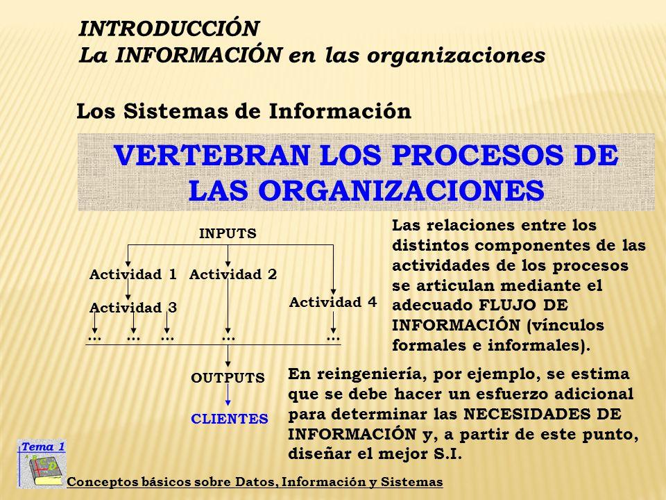 INTRODUCCIÓN La INFORMACIÓN en las organizaciones Conceptos básicos sobre Datos, Información y Sistemas VERTEBRAN LOS PROCESOS DE LAS ORGANIZACIONES L