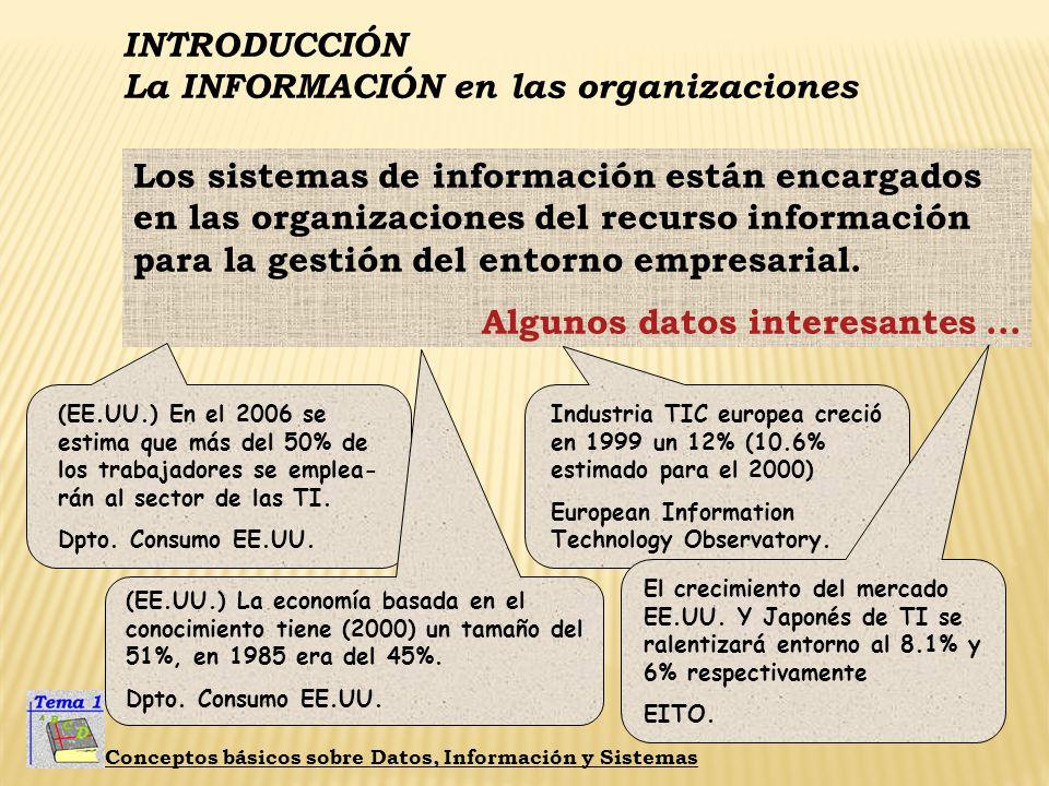 INTRODUCCIÓN La INFORMACIÓN en las organizaciones Conceptos básicos sobre Datos, Información y Sistemas En teoría existen tres tipos... S.I. ADMINISTR