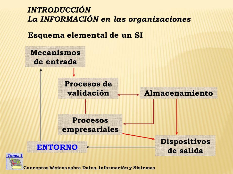 INTRODUCCIÓN La INFORMACIÓN en las organizaciones Conceptos básicos sobre Datos, Información y Sistemas La eficiencia. La precisión. La ergonomía. Dep
