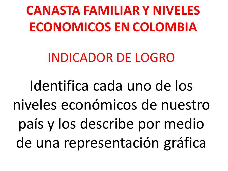 CANASTA FAMILIAR Y NIVELES ECONOMICOS EN COLOMBIA Identifica cada uno de los niveles económicos de nuestro país y los describe por medio de una repres