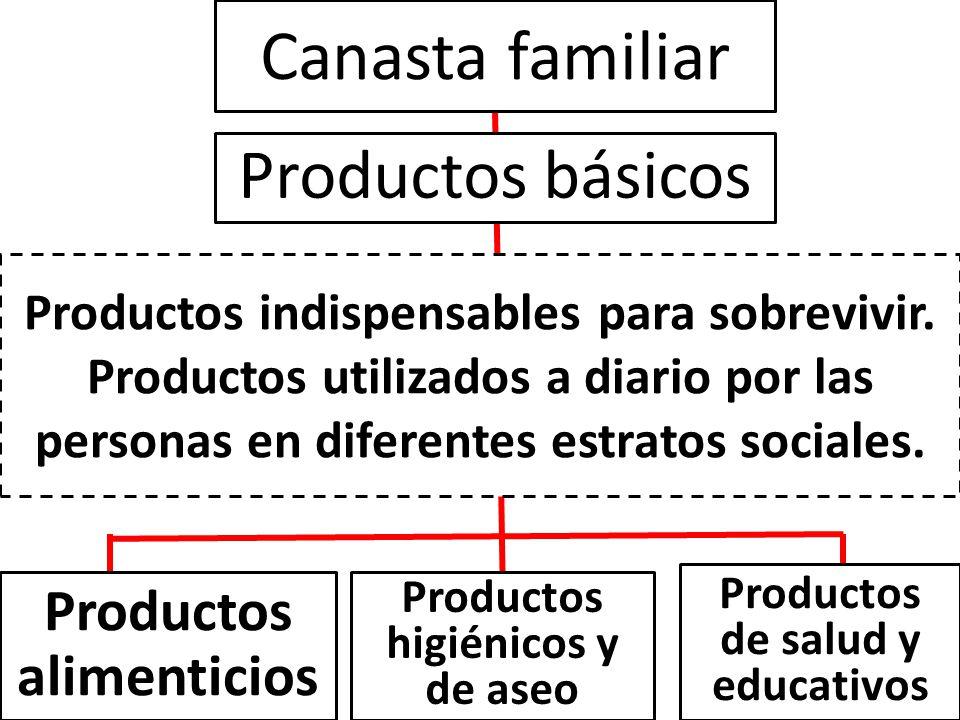 Canasta familiar Productos básicos Productos indispensables para sobrevivir. Productos utilizados a diario por las personas en diferentes estratos soc