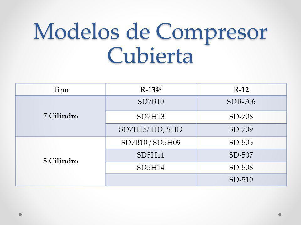 Nomenclatura de Compresor R-134a Sanden bamboleo placa tipo pistón compresor Número de pistones Puerto Ubicación B-Body H- Head Aproximado Desplazamiento En CC está dividida en 10 HD-Heavy Duty SHD- sellado HD