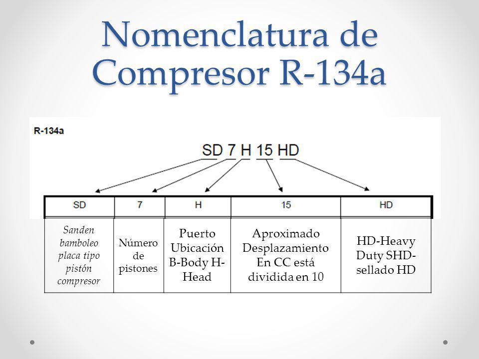 Nomenclatura de Compresor R-12 Sanden bamboleo placa tipo pistón compresor Número de los pistones Aproximado Desplazamiento En pulgadas cúbicas