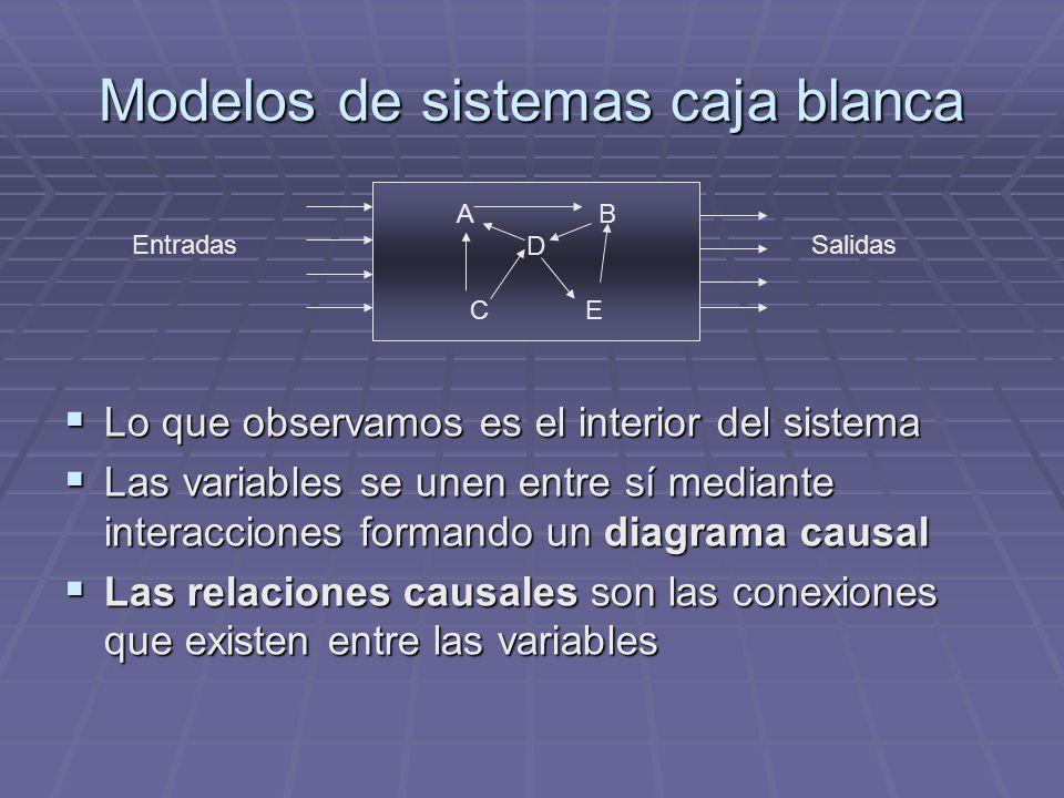 Modelos de sistemas caja blanca Lo que observamos es el interior del sistema Las variables se unen entre sí mediante interacciones formando un diagram