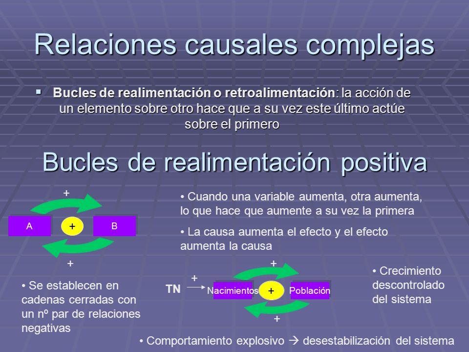 Relaciones causales complejas Bucles de realimentación o retroalimentación: la acción de un elemento sobre otro hace que a su vez este último actúe so