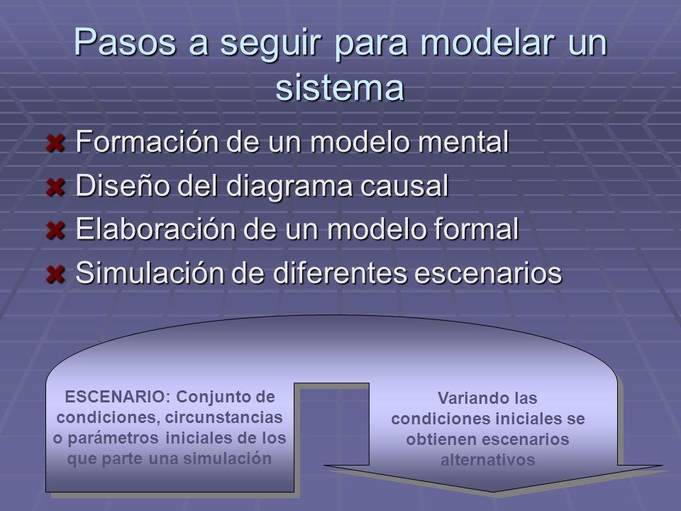 Pasos a seguir para modelar un sistema Formación de un modelo mental Formación de un modelo mental Diseño del diagrama causal Diseño del diagrama caus