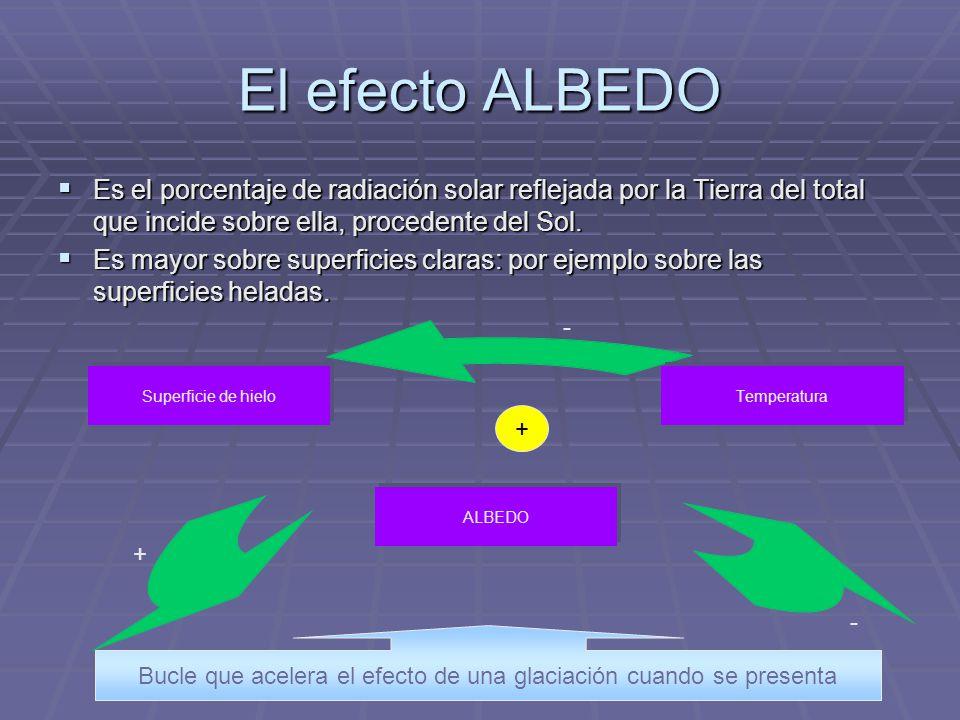 El efecto ALBEDO Es el porcentaje de radiación solar reflejada por la Tierra del total que incide sobre ella, procedente del Sol. Es mayor sobre super